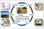 Sisteme de cunoștințe și inovare în agricultură (AKIS)